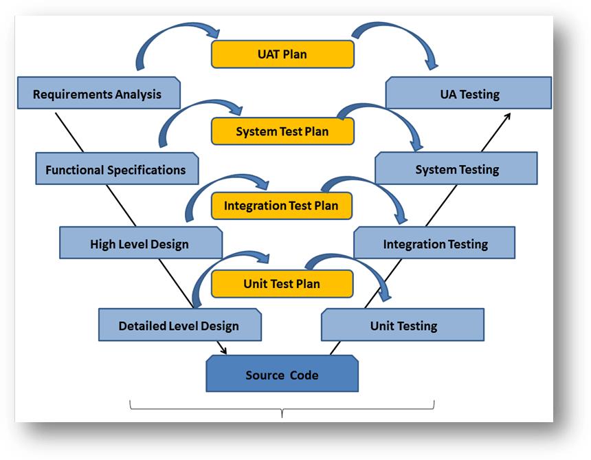 Improving The Test Process Qainsights Com