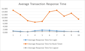 Bottlenecks in Performance Testing using LoadRunner Diagnostics Average Transaction Response Time qainsights