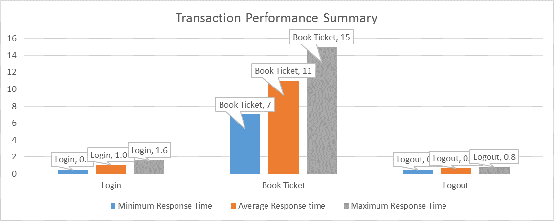 Bottlenecks in Performance Testing using LoadRunner Diagnostics Transaction Performance Summary qainsights