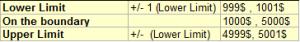 Boundary Value Analysis Table - QAInsights
