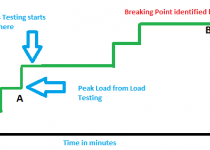 How to design workload model for stress testing - qainsights