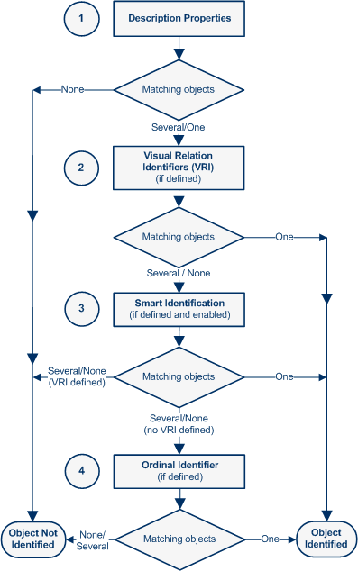 Object Identification Process Workflow in QTP