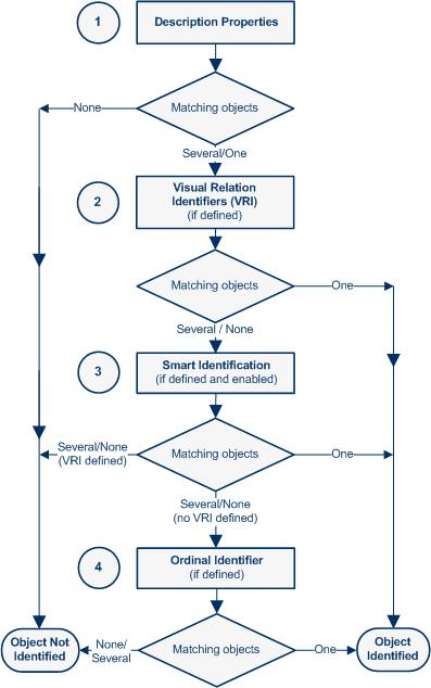 Object Identification Process Workflow in QTP