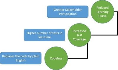 codeless_test_automation