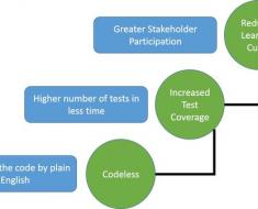 How Codeless Test Automation Helps Overcome Conventional Test Automation Challenges?