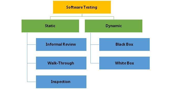 Types of Software Testing - QAInsights