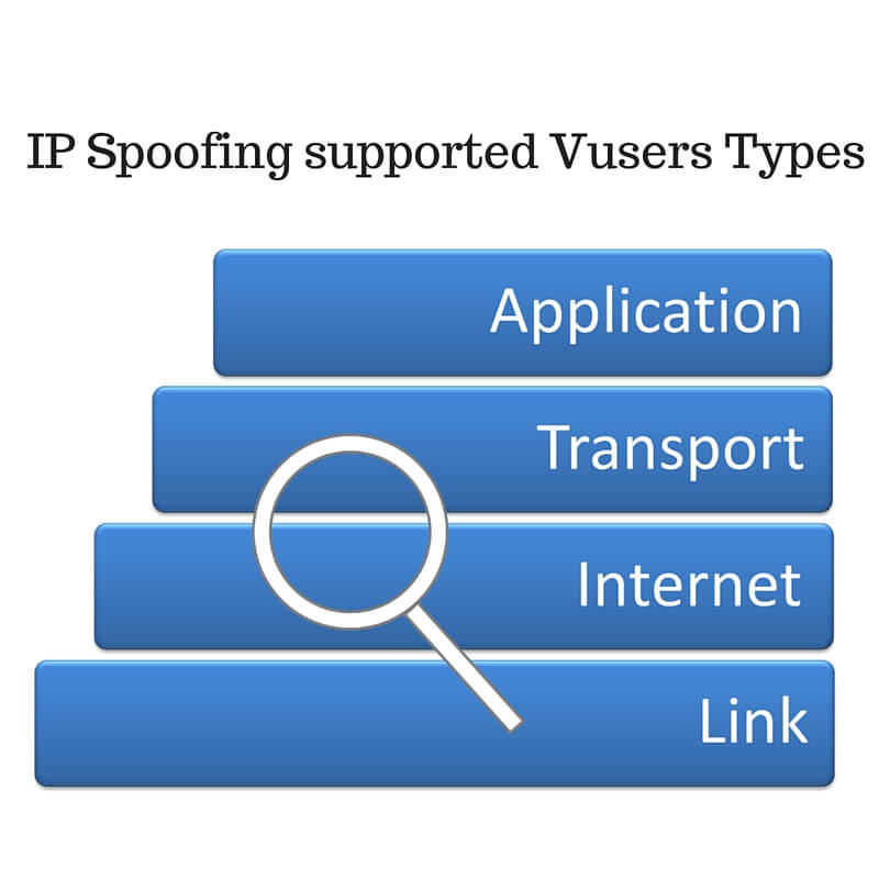 Learn about IP Spoofing supported Vusers Types - QAInsights