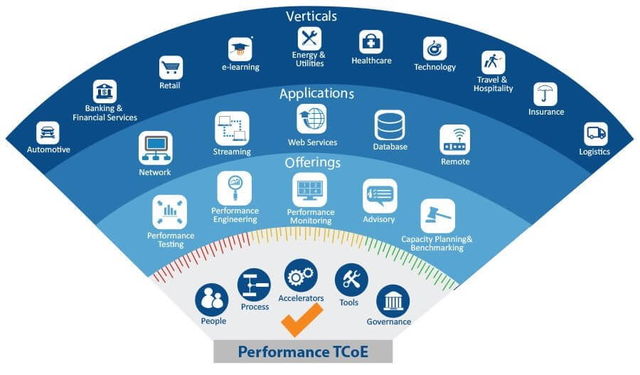 Performance TCoE How to become a performance tester?