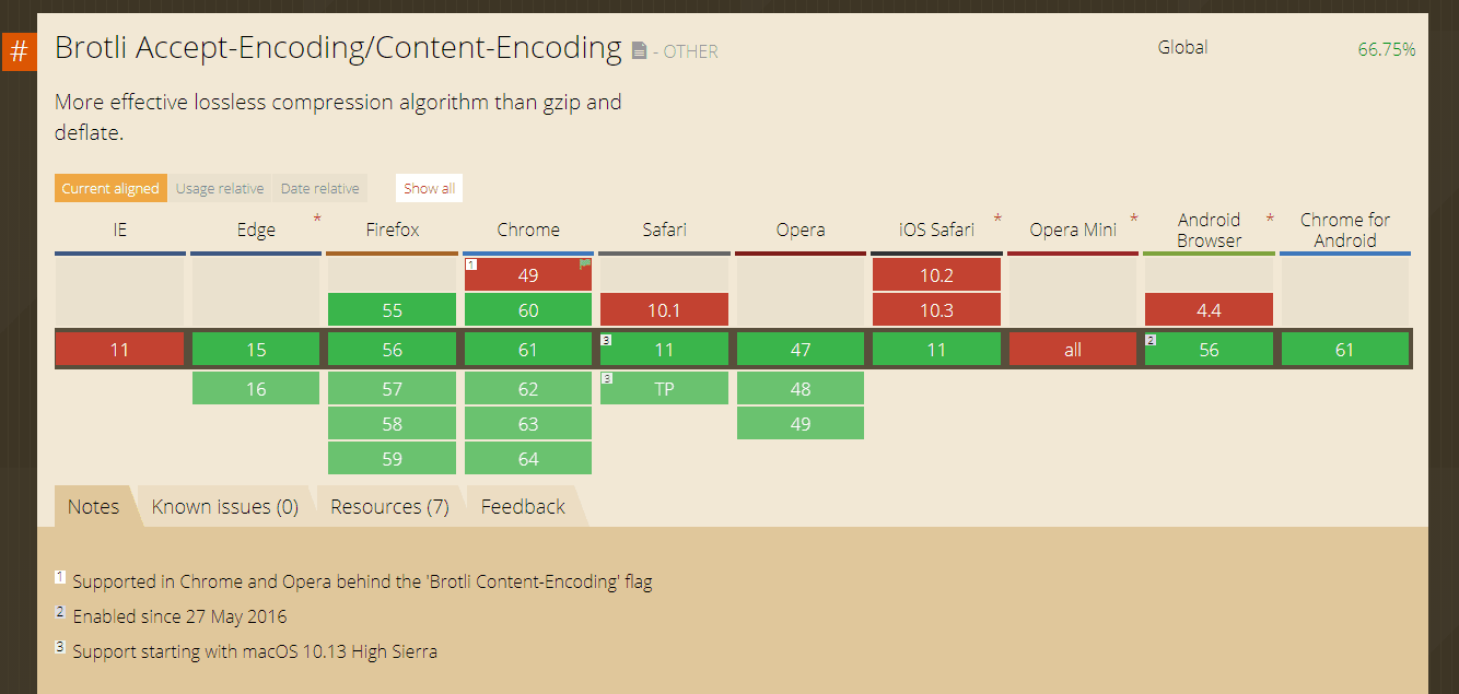 Brotli Browser Support Matrix