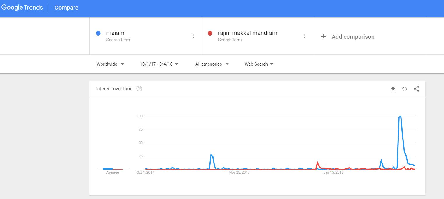Google Search Trends Rajini Makkal Mandram Vs Makkal Neethi Maiyam